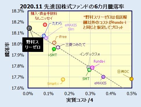 野村スリーゼロ先進国株式投信の評価