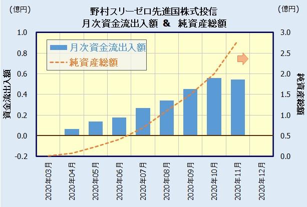 野村スリーゼロ先進国株式投信の人気・評判