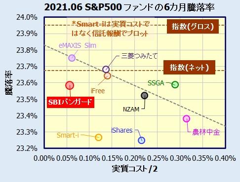 SBI・V・S&P500インデックス・ファンドの評価