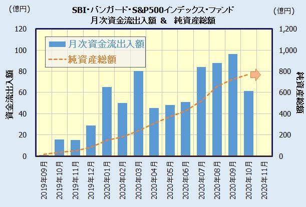 SBI・バンガード・S&P500インデックス・ファンドの人気・資金流出入額
