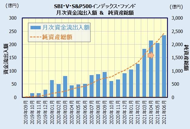 SBI・V・S&P500インデックス・ファンドの人気・資金流出入額