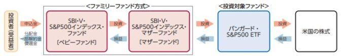 SBI・V・S&P500インデックス・ファンド