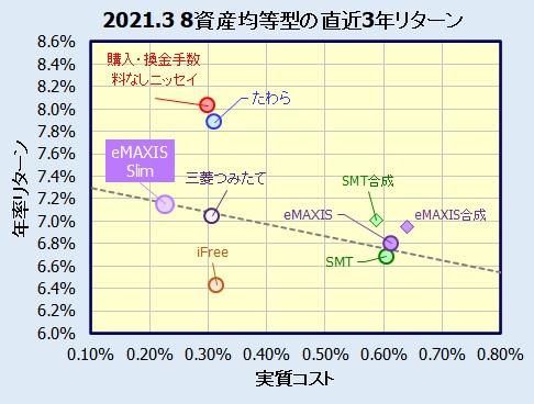 eMAXIS Slim バランス(8資産均等型)の評価
