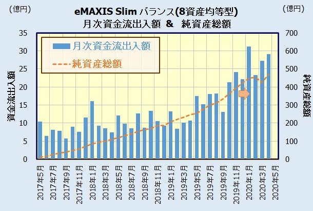 eMAXIS Slim バランス(8資産均等型)