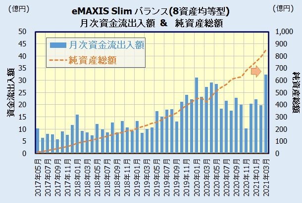 eMAXIS Slim バランス(8資産均等型)の人気・評判