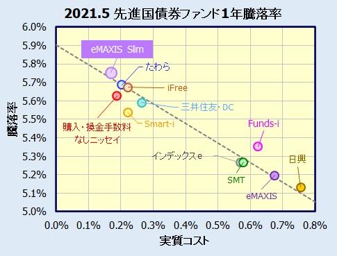 eMAXIS Slim 先進国債券インデックスの評価