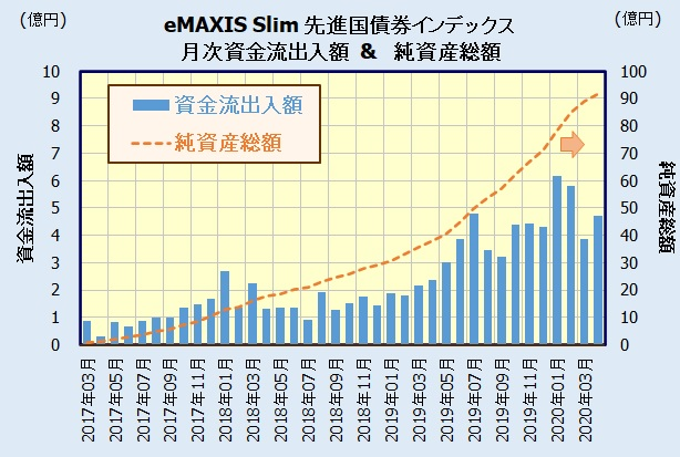 eMAXIS Slim 先進国債券インデックス