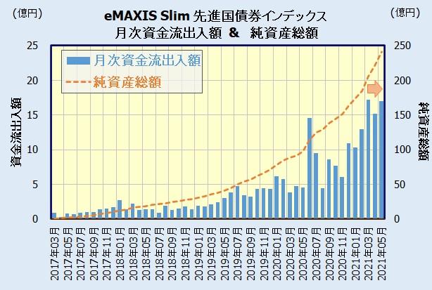 eMAXIS Slim 先進国債券インデックスの人気・評判