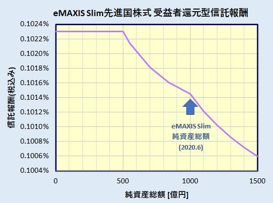 eMAXIS Slim 先進国株式インデックス