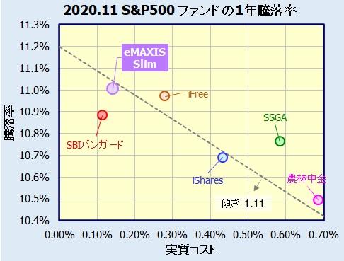 MAXIS Slim 米国株式(S&P500)騰落率