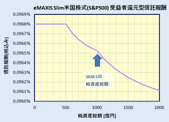 eMAXIS Slim 米国株式(S&P500)