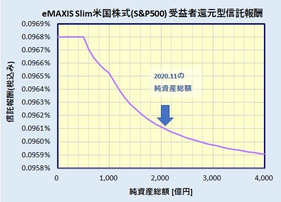 eMAXIS Slim 米国株式(S&P500) 受益者還元型信託報酬