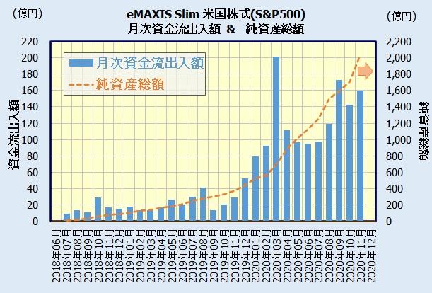 eMAXIS Slim 米国株式(S&P500)の人気(資金流出入額)