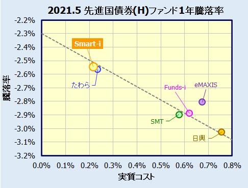 Smart-i 先進国債券インデックス(為替ヘッジあり)の評価