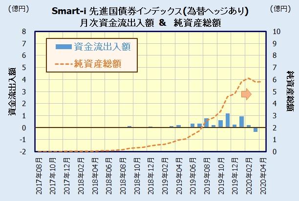 Smart-i 先進国債券インデックス(為替ヘッジあり)