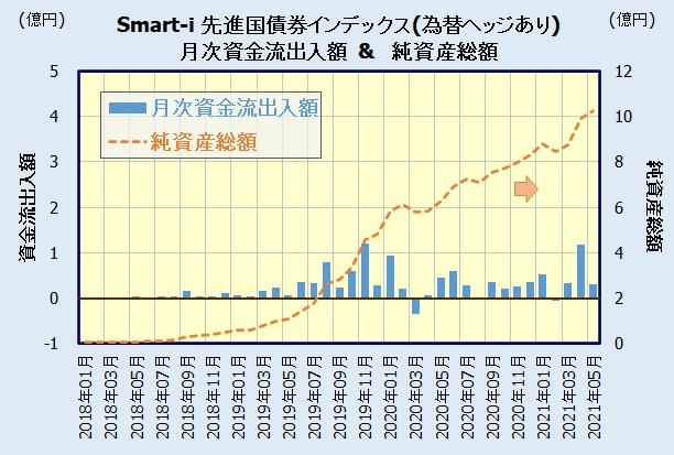 Smart-i 先進国債券インデックス(為替ヘッジあり)の人気・評判