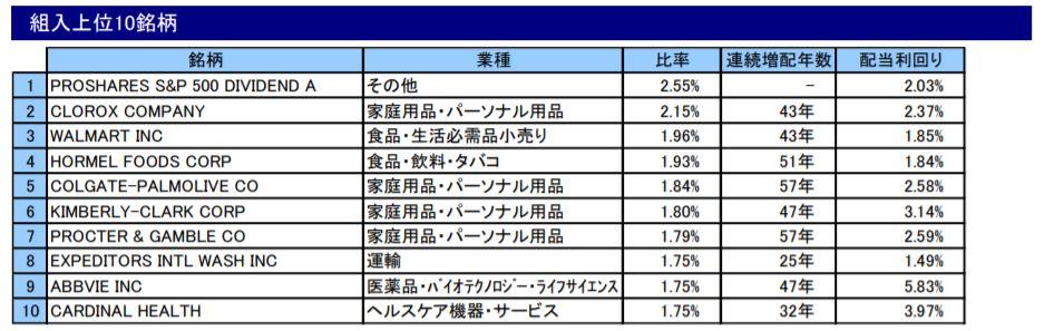 SMT 米国株配当貴族インデックス・オープン