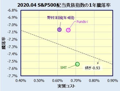 S&P500 配当貴族指数