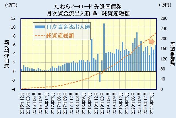 たわらノーロード 先進国債券の人気・評判