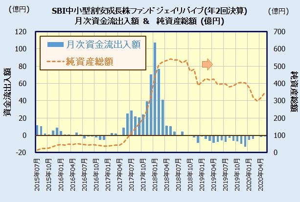 SBI中小型割安成長株ファンド ジェイリバイブ(年2回決算型) jreviveⅡ
