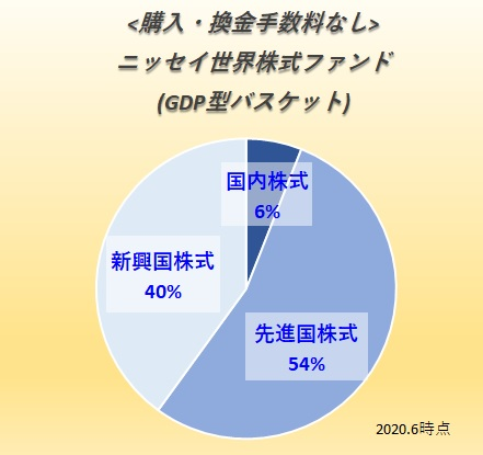 <購入・換金手数料なし>ニッセイ世界株式ファンド(GDP型バスケット)
