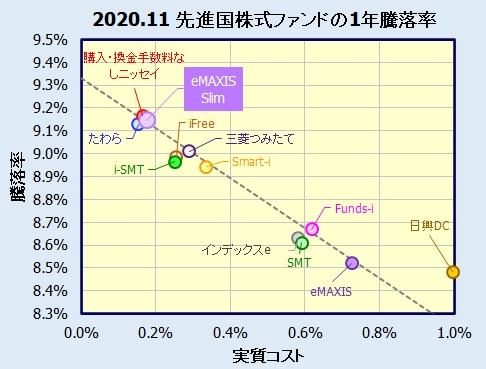 eMAXIS Slim 先進国株式インデックスの評価