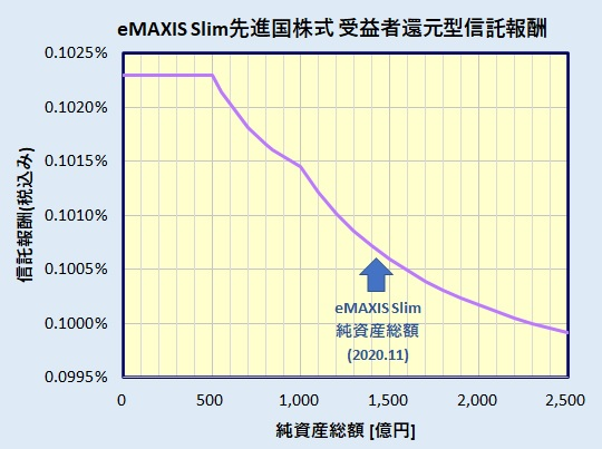 eMAXIS Slim 先進国株式インデックス 受益者還元型信託報酬
