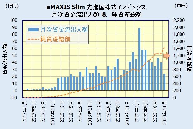 eMAXIS Slim 先進国株式インデックスの人気・評判