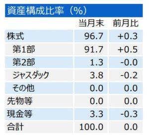 三井住友・中小型株ファンド