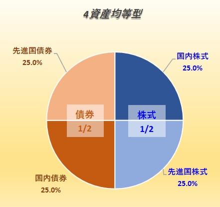 4資産均等型バランスファンド