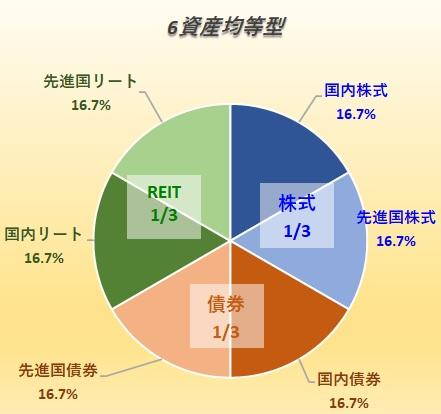 6資産均等型バランスファンド