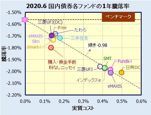 国内債券インデックスファンド