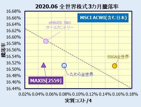 MAXIS 全世界株式(オール・カントリー)上場投信  2559