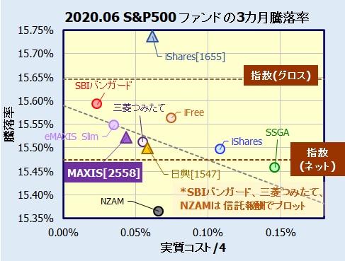 MAXIS 米国株式(S&P500)上場投信(2558)