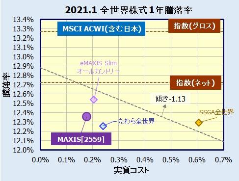 MAXIS 全世界株式(オール・カントリー)上場投信  2559の利回り