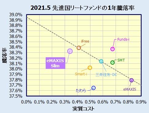 eMAXIS Slim先進国リートインデックスの評価