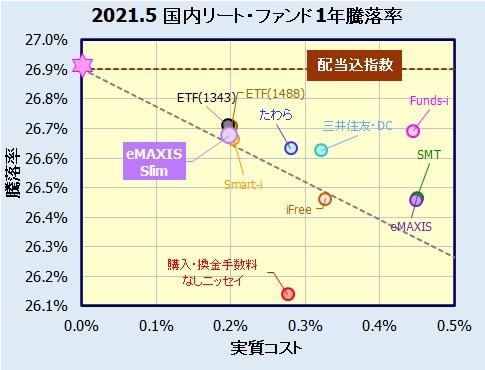 eMAXIS Slim 国内リートインデックスの評価