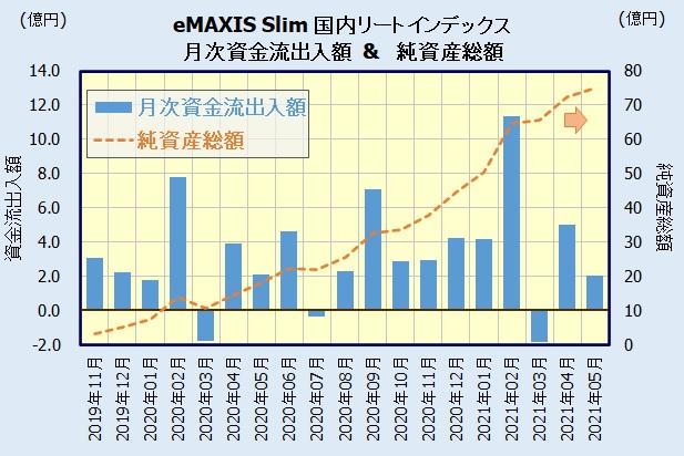 eMAXIS Slim 国内リートインデックスの人気