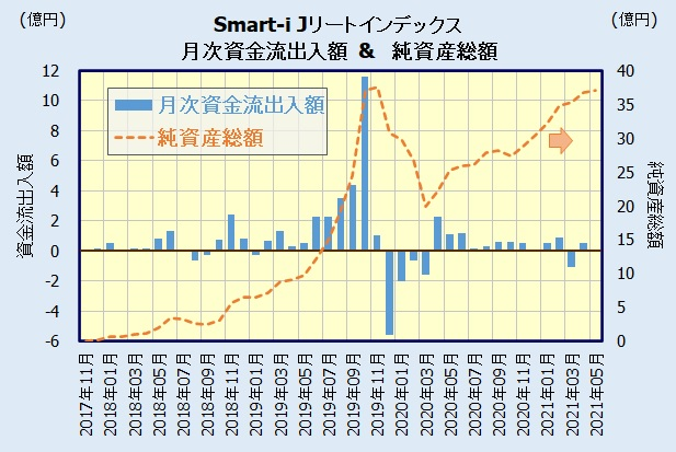 Smart-i Jリートインデックスの人気・評判