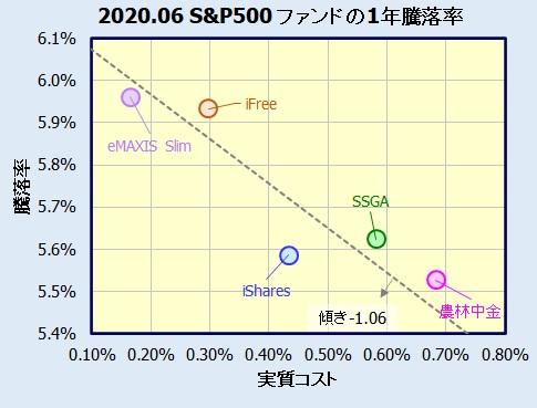 米国株式(S&P500)インデックスファンド