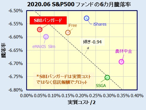 SBI・バンガード・S&P500インデックスとeMAXIS Slim米国株式(S&P500)との比較