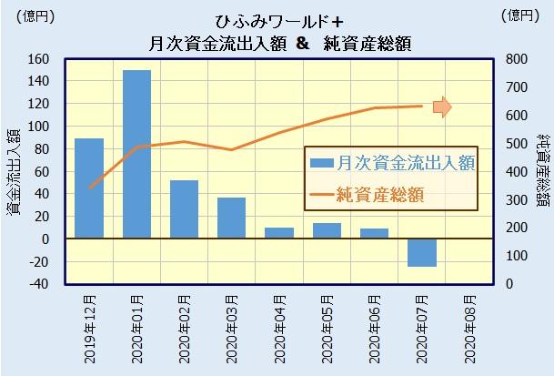 ひふみワールド+ 資金流出入額&純資産総額
