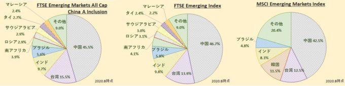 FTSEエマージング・マーケッツ・オールキャップ(含む中国A株)