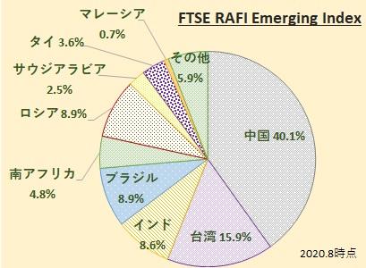 FTSE RAFI Emerging Index (FTSE RAFI エマージング インデックス)