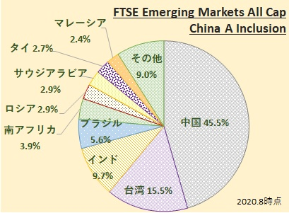 FTSE Emerging Markets All Cap China A Inclusion Index (FTSE エマージング・マーケッツ・オールキャップ(含む中国A株))