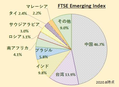 FTSE Emerging Index (FTSE エマージング・インデックス)