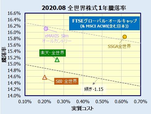 楽天・全世界株式(バンガード)とSBI全世界株式(雪だるま)の比較