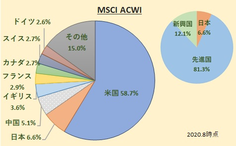 MSCI All Country World Index [ACWI][