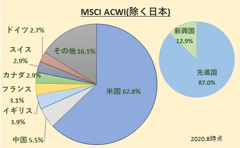 MSCI All Country World Index [ACWI(除く日本)]