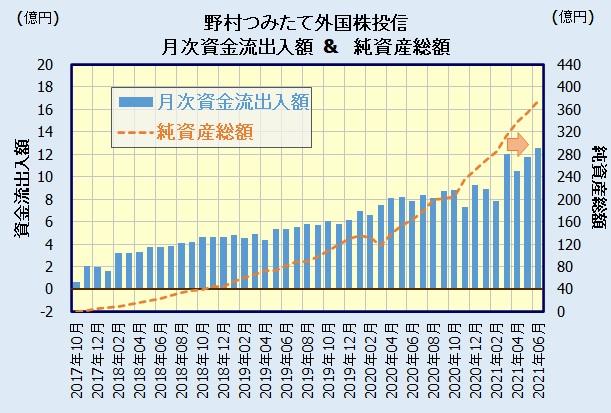 野村つみたて外国株投信の人気・評判(資金流出入額)